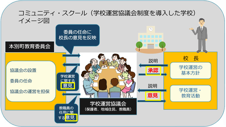 コミュニティ・スクール   取り組み   教育委員会   本別町ホームページ